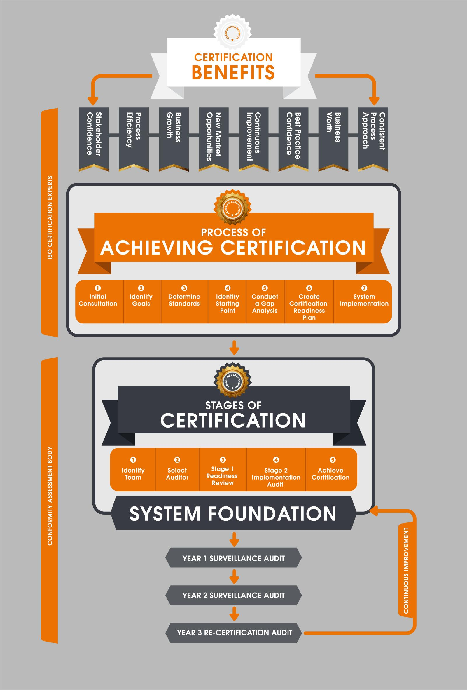ISO Certification Benifits